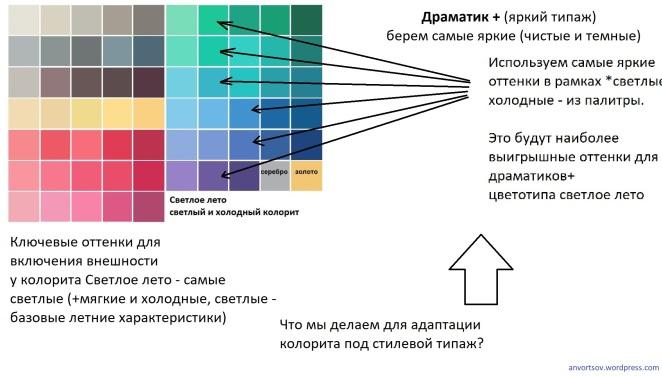 Adaptatsiya-tsvetotipa-SL-pod-tipag-Dramatik
