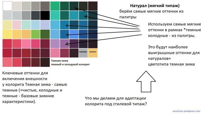Adaptatsiya-tsvetotipa-TZ-pod-tipag-Natural