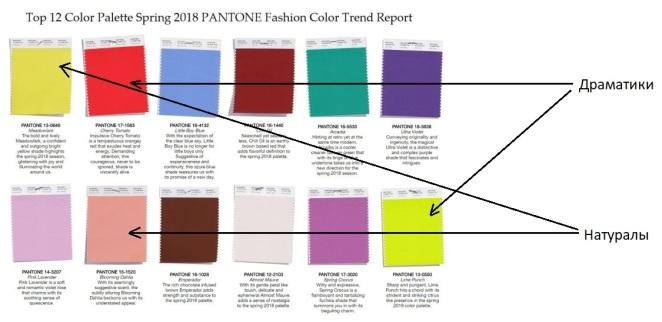 Pantone-2018-adaptatsiya-tsvetotipa-pod-tipag